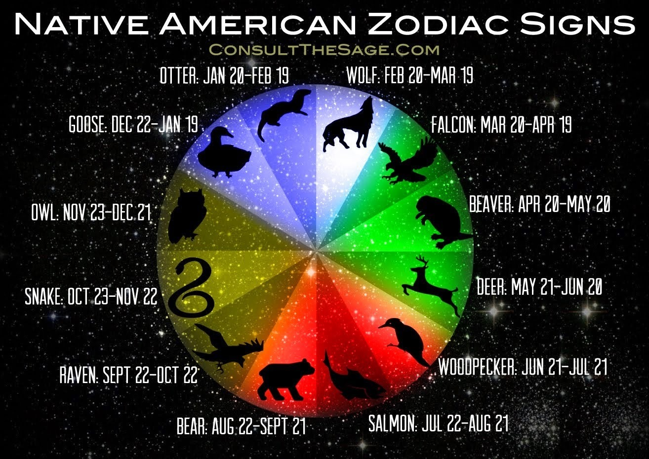Native American Zodiac Signs & Their Meaning  themindunleashed.org