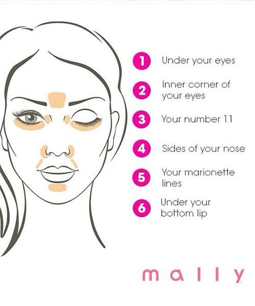 4. And if you're still having a hard time figuring out where you should conceal, take it step by step: