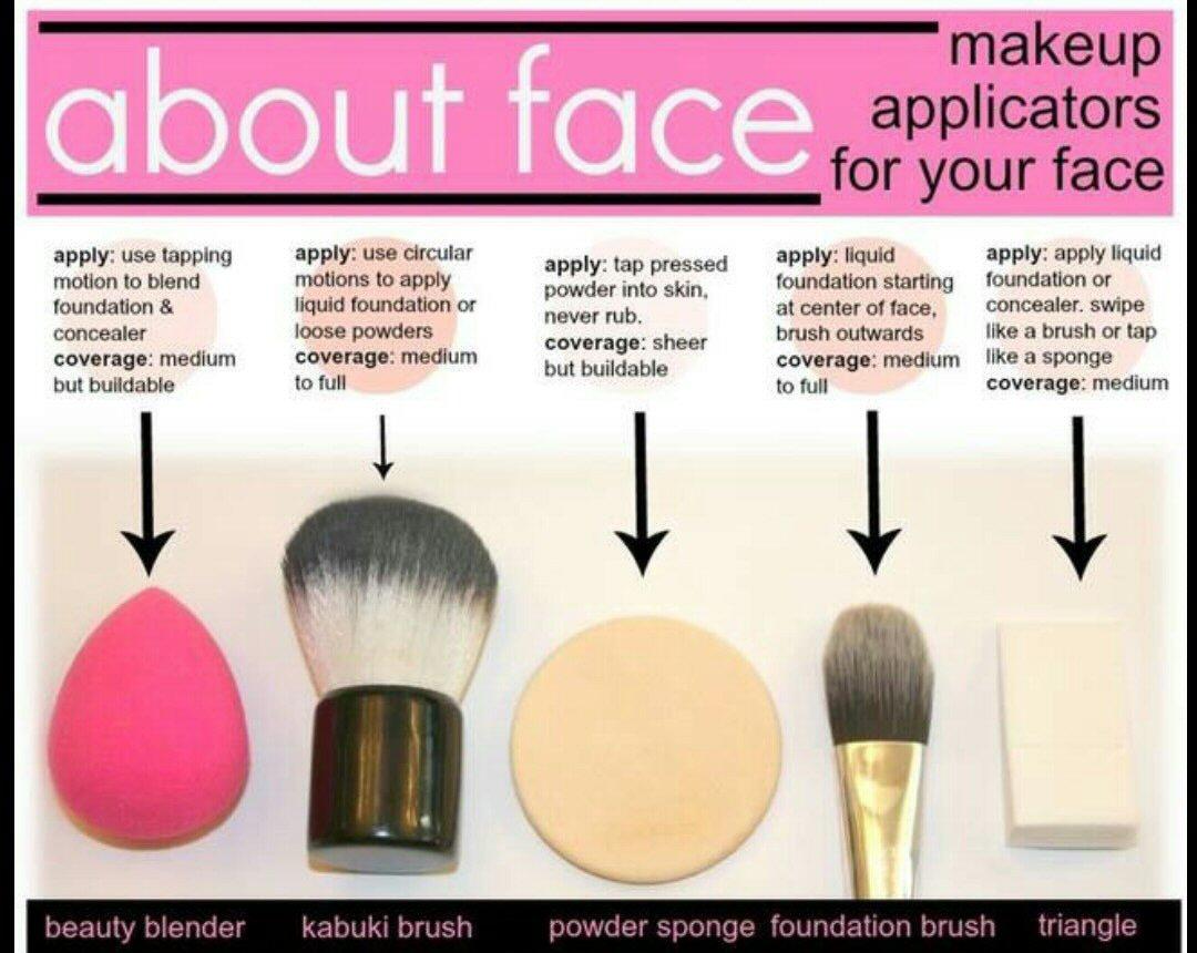 eyeshadow brush guide. guide to makeup brushes eyeshadow brush o