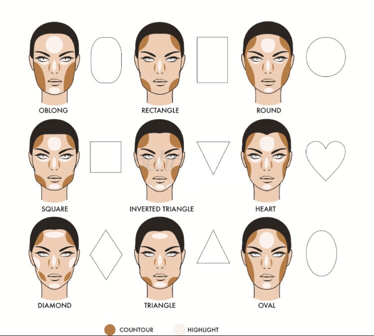 Then the first thing you would want to do is find the shape of your face that you have