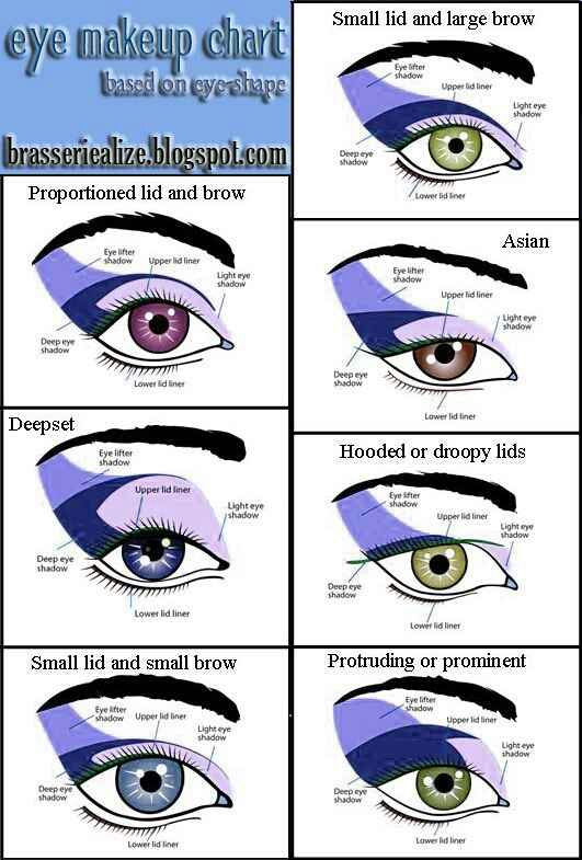 21. Everyone has a different eye shape. Check out this chart for the best way to apply makeup for your eyes.