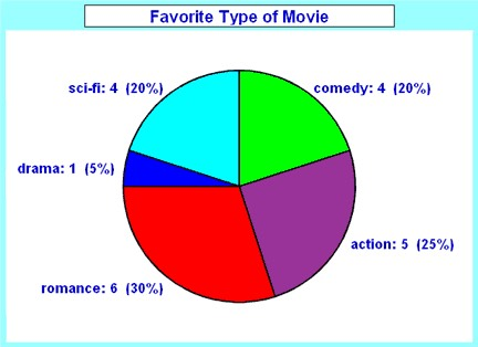 PIE MEMES  Create pie charts for anything. It's so easy with this app.