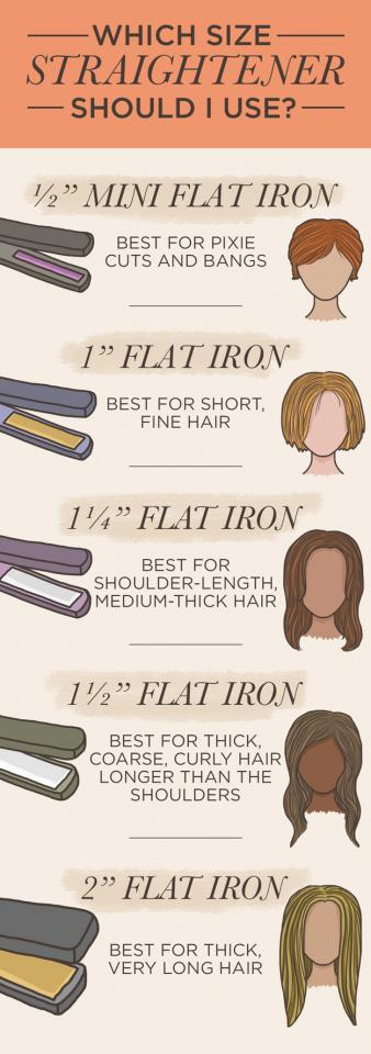 1. First, figure out which size straightener is best for your hair type.