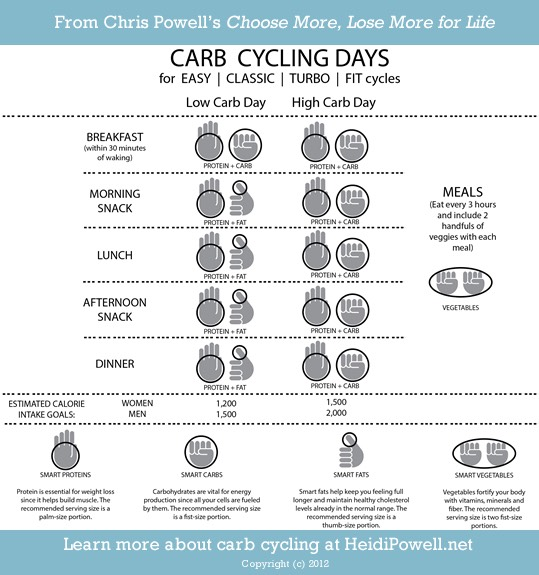 Follow this carb cycling plan & you'll begin to see that 6-pack!
