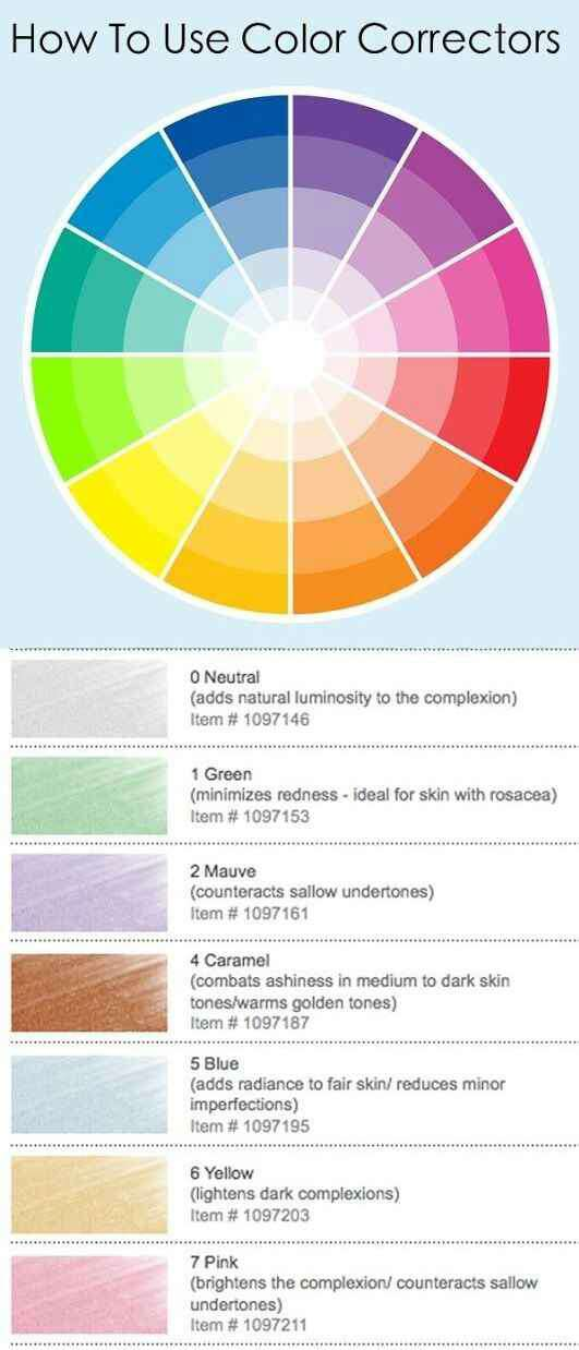 5. Concealers and color correctors come in all kinds of shades. This chart shows what they actually do.