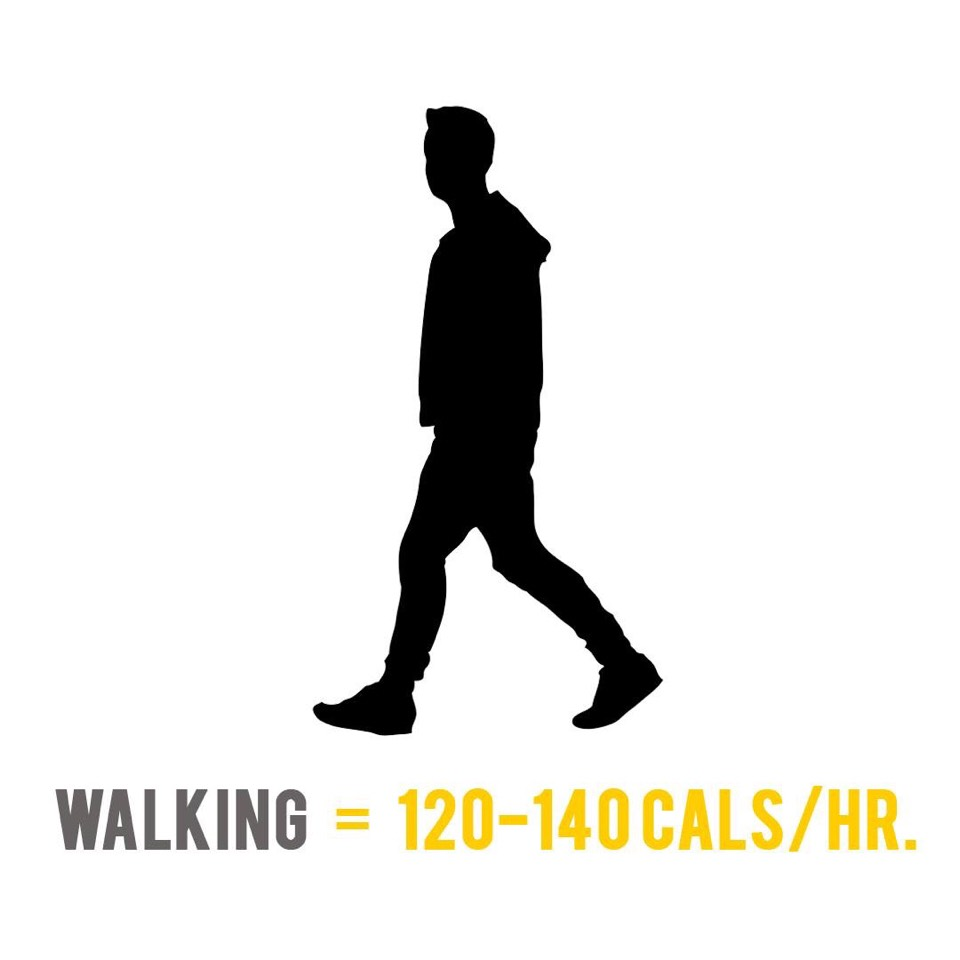 A 75 Kilogram person burns from 120 to 140 calories during walking for an hour at a moderate pace. Aside from burning calories, walking can also lower blood pressure and raise your production of HDL or good cholesterol.