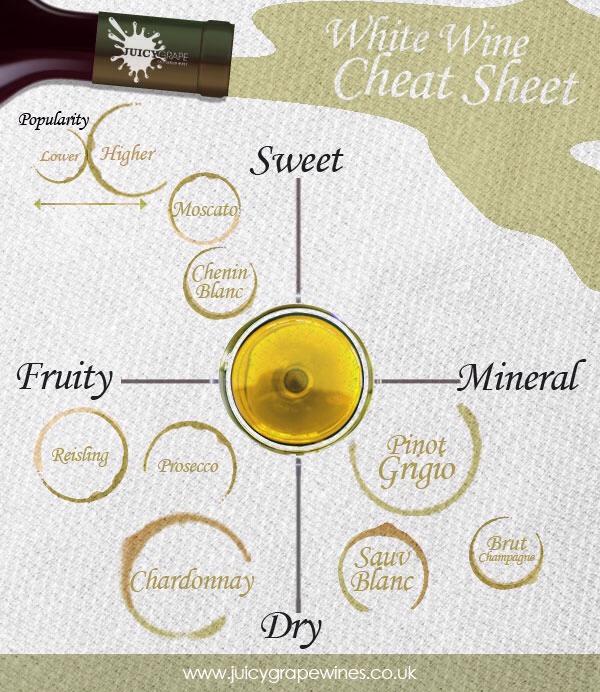 Your white wine cheat sheet