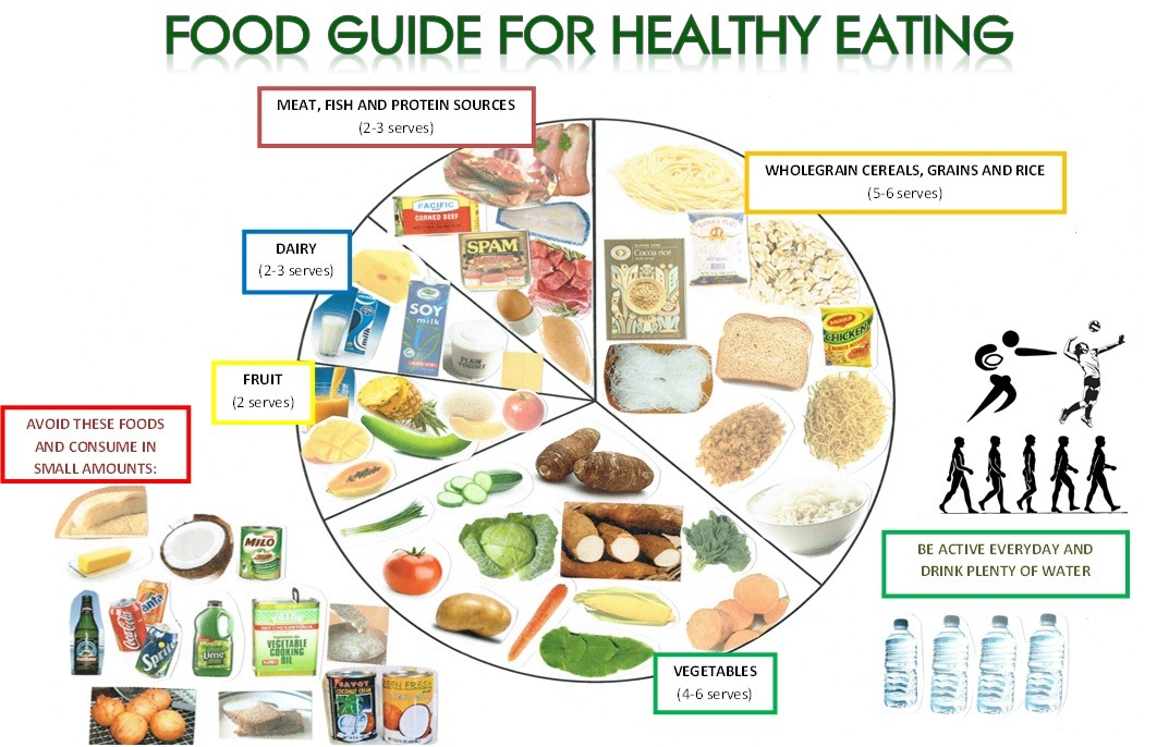 Food guide to healthy eating with dairy, fruit, vegetables, water, and whole grain cereals, grains