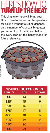 --> How to Get Your Dutch Oven to the Right Temperature