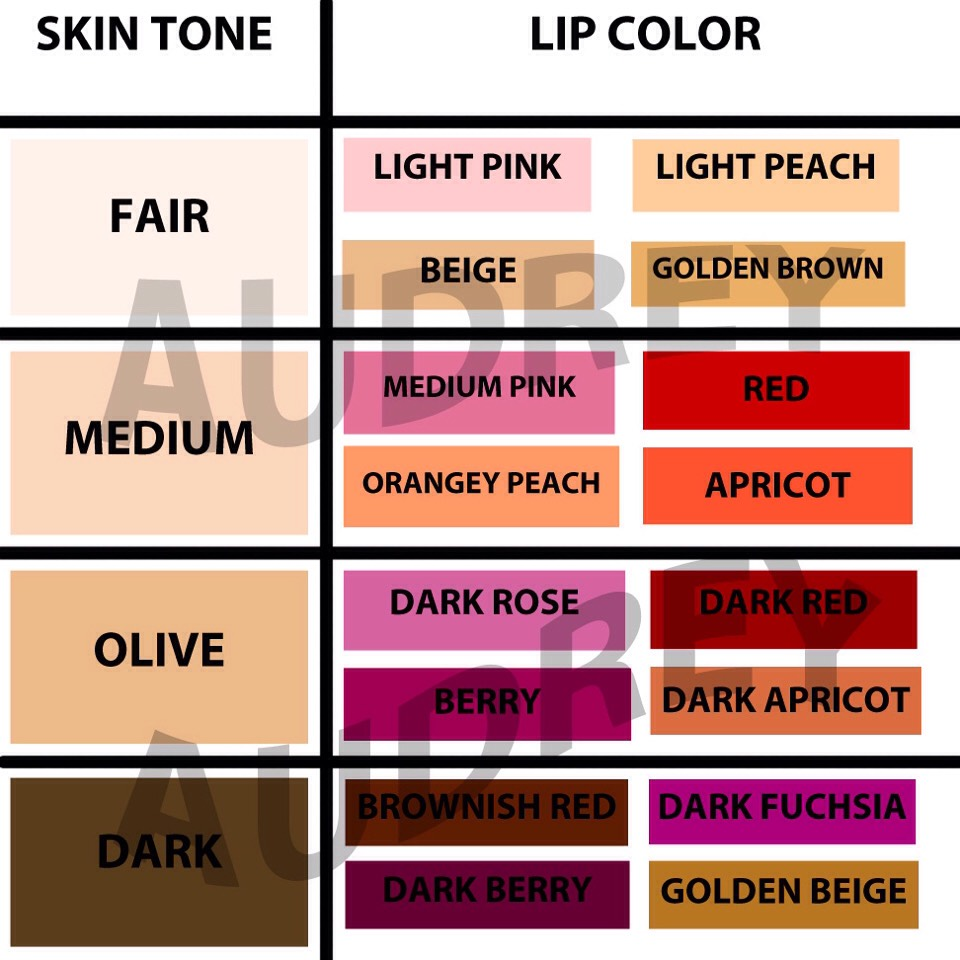 Trying to find a right lip color well here's the chart!