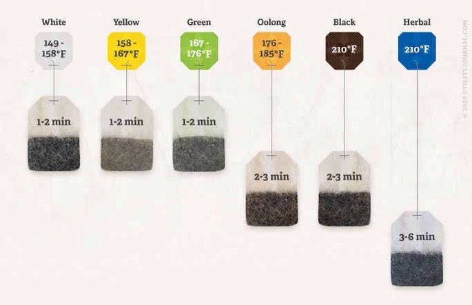 Different teas mean different times and temperatures.