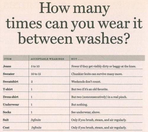 41. And maybe most importantly: The definitive guide to how many times you can wear something without having to wash it.