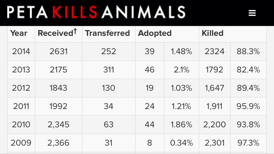 All of these animals were perfectly HEALTHY AND ADOPTABLE!! They were either killed by PeTA or transferred to a KILL SHELTER.