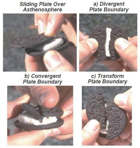 Plate boundarys