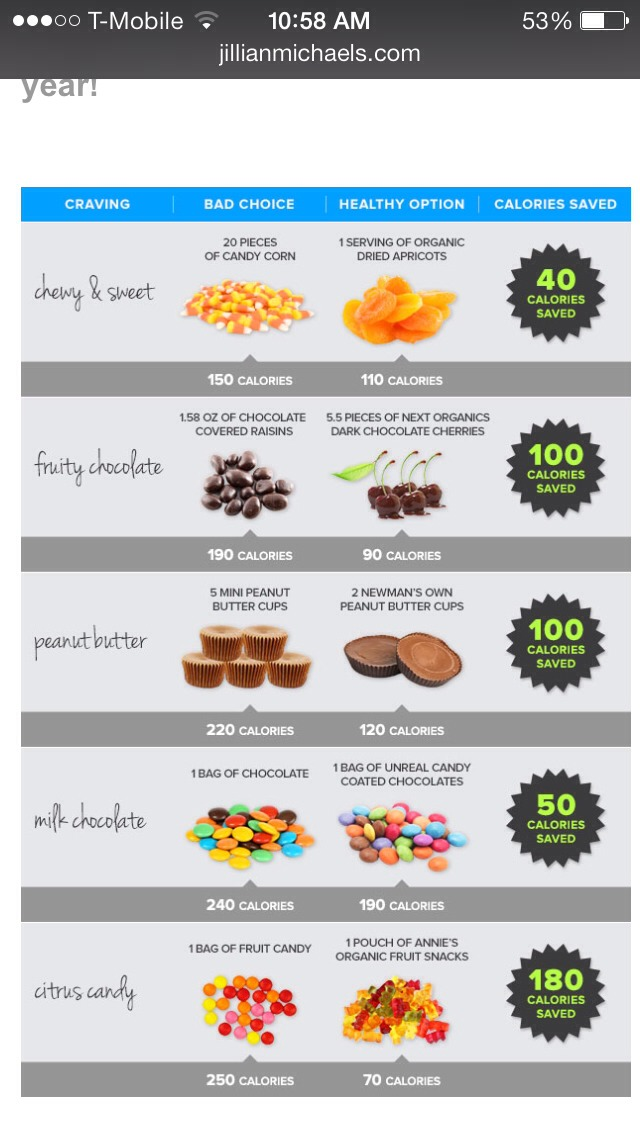Don't lose track on your weight loss goal! With Halloween upon us next week. Choose healthier versions