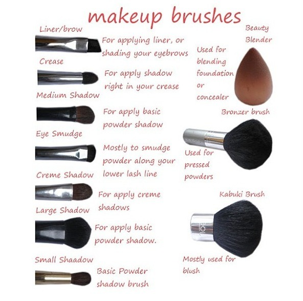 eye makeup brushes guide. eye makeup brushes guide u