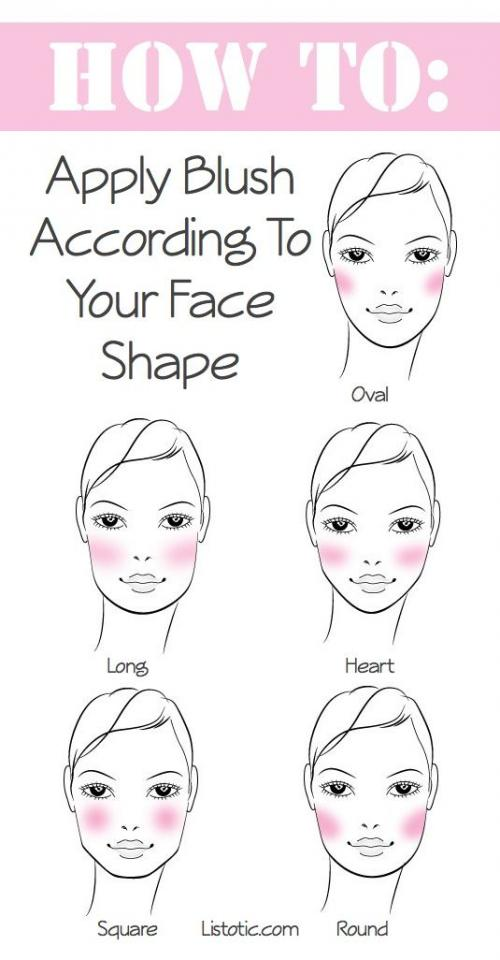 2. Blush For Your Face Type In order to apply blush where it will be most flattering on you, first determine your face shape. Blush not only adds color, but also contours and defines your cheek bones. The way you apply your blush can accentuate your best features and also soften those that are perha