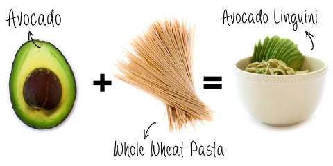 3. Avocado + Whole Wheat Pasta = Avocado Linguini