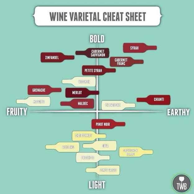 34. Know the Tastes of Different Wines