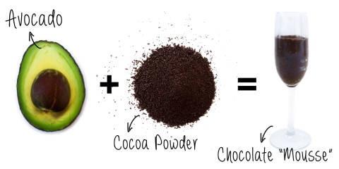 "8. Avocado + Chocolate = Chocolate ""Mousse"""