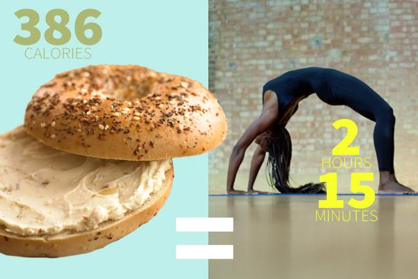 Bagel  One medium-sized bagel at 289 calories + 1 oz of cream cheese at 97 calories = 2 hours and 15 minutes of yoga