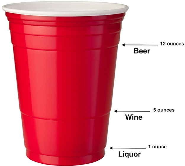 This is what the lines really mean on a solo cup..mind blownnnnn! -__-