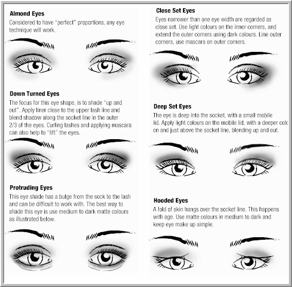 This chart shows how to apply eyeshadow makeup for many different eye shapes!