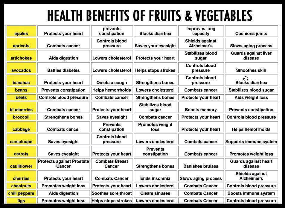 Health benefits of fruits and veggies
