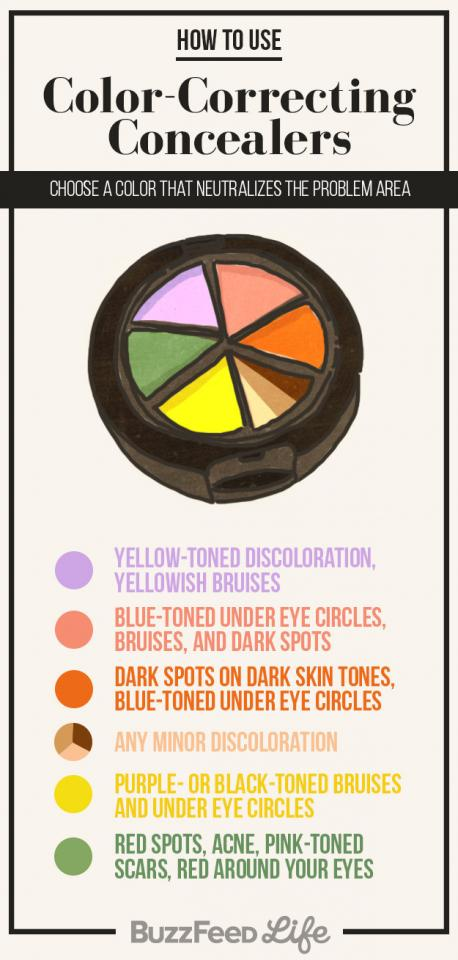 1. In the world of concealer, color rules everything. The exact shade that will neutralize with your skin depends on your skin tone, so test a few to find what works for you.