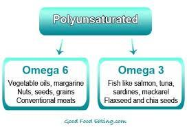 Omega 6: Vegetable oils, margerine, nuts, seeds, grains, conventional meats Omega 3: Fish, Flaxseed, chia seeds