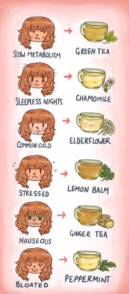 Tea usage