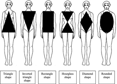 Knowing you own body shape helps you to choose the right clothes that flatters your body!