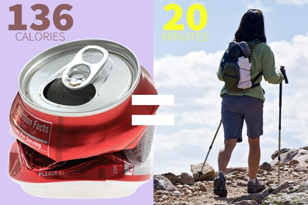 Soda  One 12-oz can of regular soda at 136 calories = 20 minutes of cross-country (i.e. backcountry) hiking
