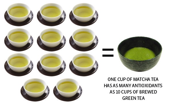 •Matcha is an aide to your oral health. The amino acid, catechin, in Matcha has antibacterial properties that can protect your tooth enamel and also counteract the effects of germs and bacteria in your mouth.