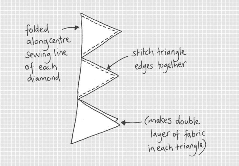 :: Carefully iron each diamond shape in half again to form a row of triangles.  :: Sew neatly along the open edges of each one to hold in place.