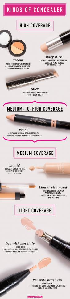 20. Keep more than just one kind of concealer in your makeup bag. Unless you were born with flawless skin (aka you're Beyoncè), you'll need to use different kinds of concealer for different areas of your face, depending on how much coverage you need.