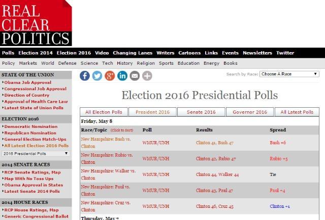 Real Clear Politics (www.realclearpolitics.com/epolls/latest_polls/president/)