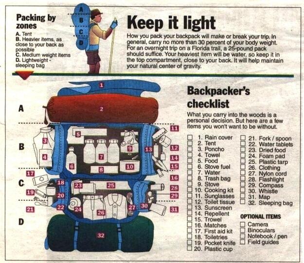 --> Backpacker's Checklist
