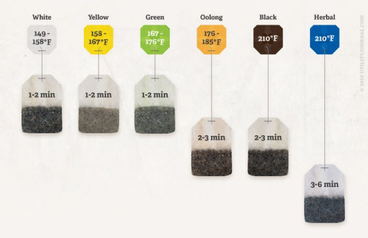 Tea steeping time cheat sheet.