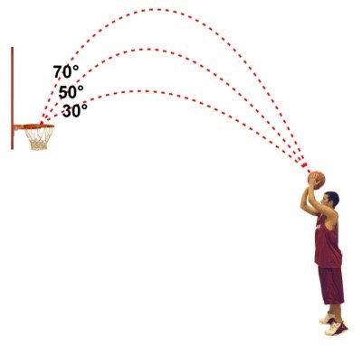 KNOW where you're shooting! Good form and focus is key! TIP: imagine your hand going into the rim while you're shooting. 99.9% of the time, it will go in.  B.E.E.F. = Bend, elbow, eyes, follow through