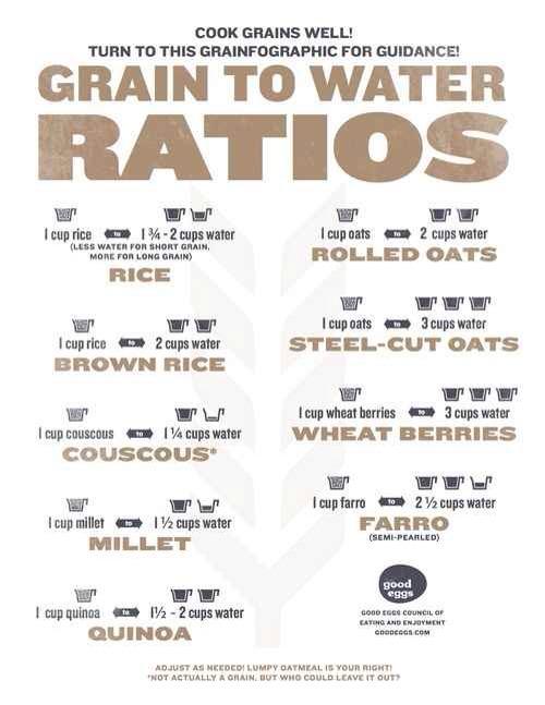 12. Grain to Water Ratios