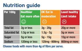 5.Learn more about nutrition, and please read the nutrition labels. Low-Fat foods often are high in sugar or otherwise,and none of that label makes that food healthy.And also the perfect diet plate is 1/2 vegetables,1/4 lean protein,1/4 whole grains.