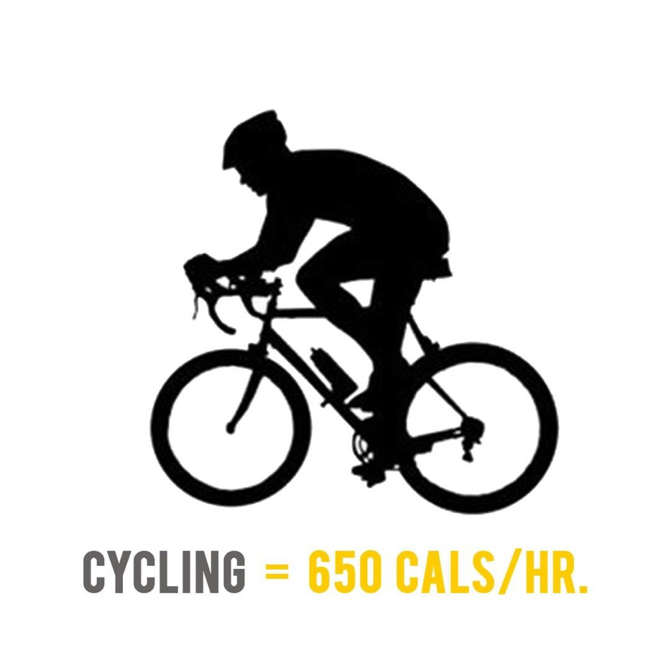 On Average, an 80 kilograms person cycling at a moderate effort level will burn approximately 650 calories per hour.