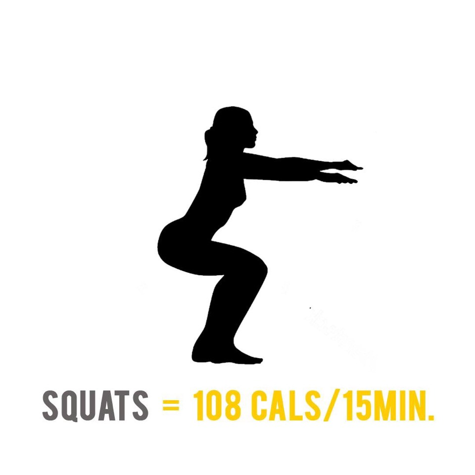 A 70 Kilogram person doing squats for 15 minutes, can burn 108 calories depends on the intensity level.