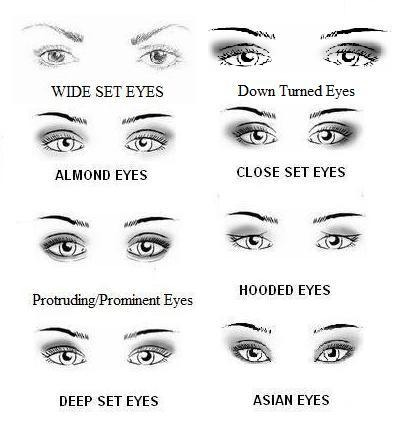 Step 1) know which eye shape you have.  Use the chart above (see next pic for make up!)