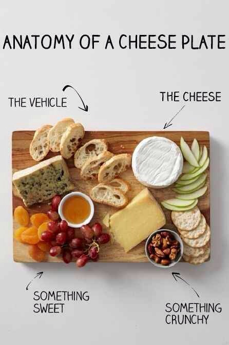 9. The Anatomy of a Cheese Plate