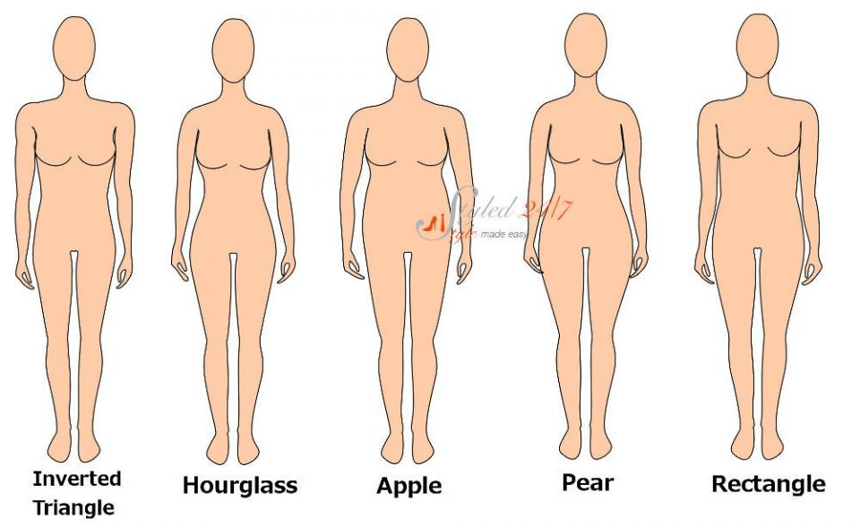 First you need to know your figure type