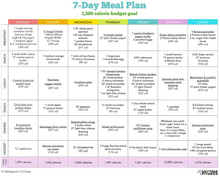 Here's a seven day meal plan for more inspiration.