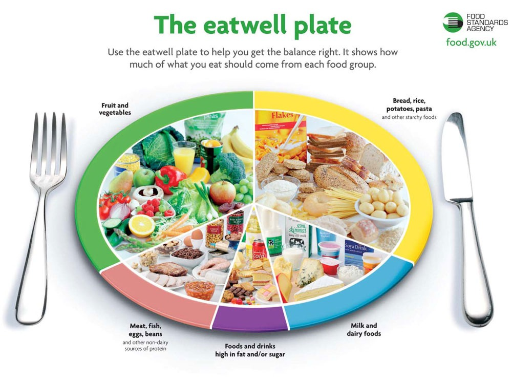 7.) Eat well🍴 You can do a big mass out work out every day but you need to have the right diet or you're gonna lose no weight at all. You want to be healthy as well as the goal weight you want. When I did three years of food tech in school, we always were taught about the eat well plate. 🍎🍊🍋🍒🍇