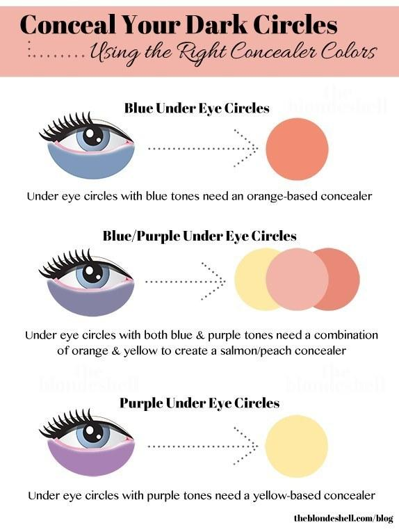 4. Pay particular attention to the undertone of your under-eye circles, because this will determine which concealer color will work best.